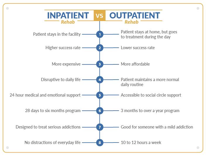 Inpatient Rehab vs. Outpatient Rehab Infographic