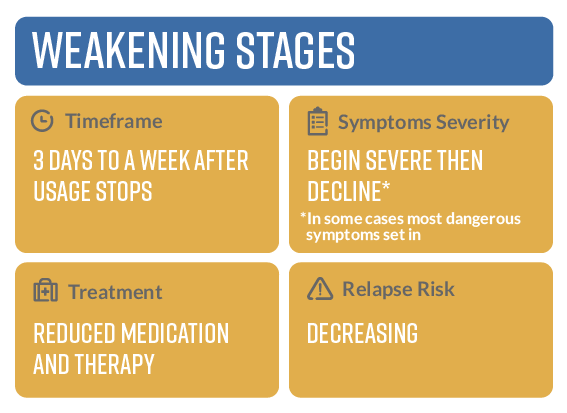 Weakening Stages Of Detox